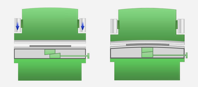 Mechanical crowning compensation, showing wedge system in the bottom beam.