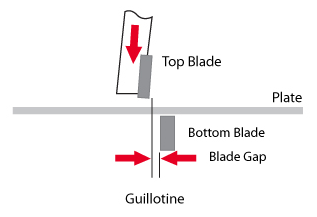 Hydraulic variable rake guillotine action.