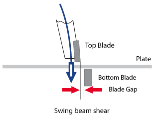 Hydraulic swing beam shear action.