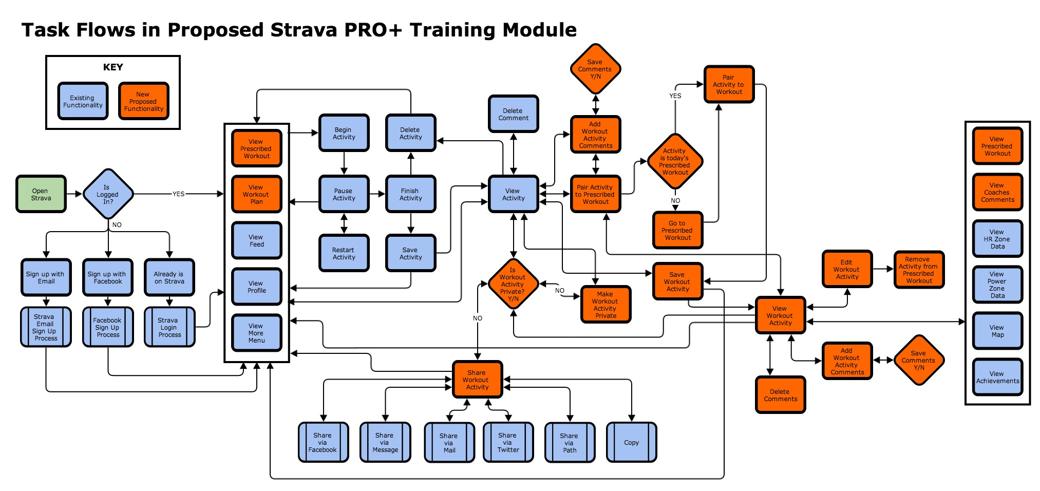 Final version of the STRAVA PRO+ task flow
