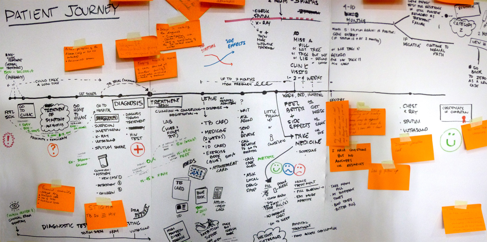 Method: user journey map. Together the group shared their deep expertise around the patient journey to build empathy and shared understanding.