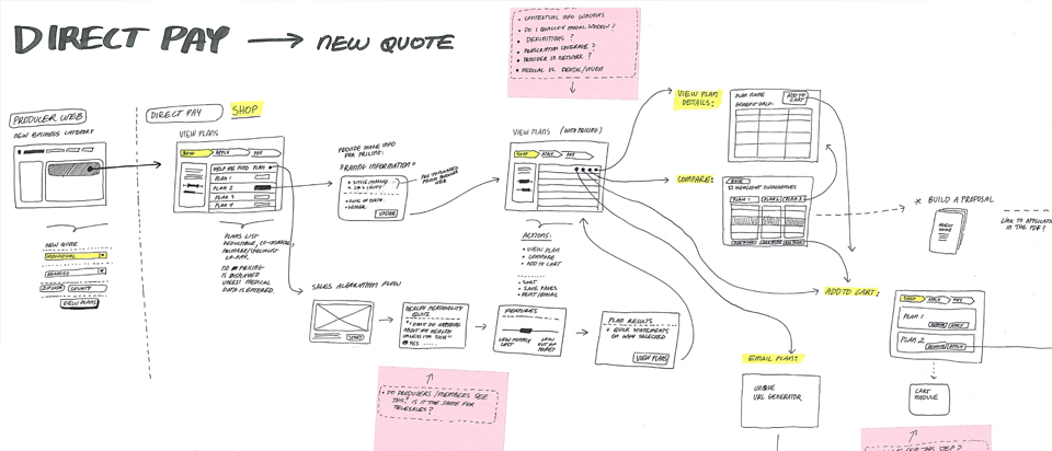 User flows: sketches of scenarios and steps needed to quote and then purchase health insurance