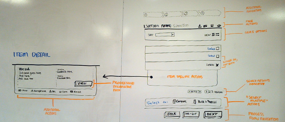 Interaction design: whiteboarding out interaction details that align with design patterns and discovering anti-patterns