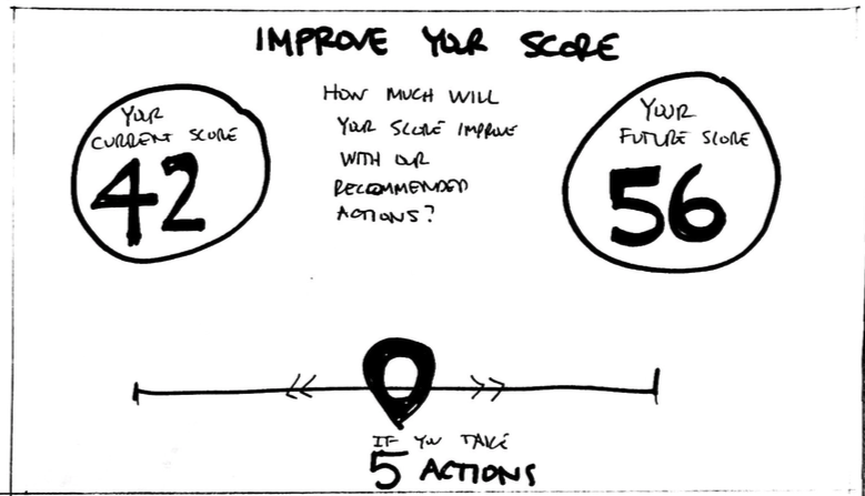 A modeling tool to help admins decide which actions to take first