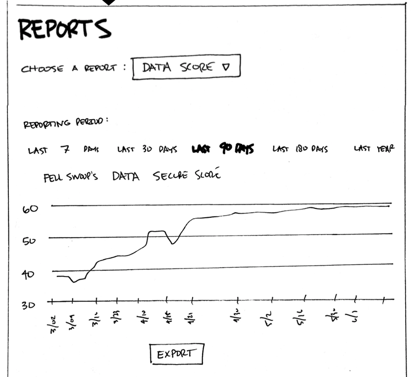 Reports to track progress over time and share with other stakeholders