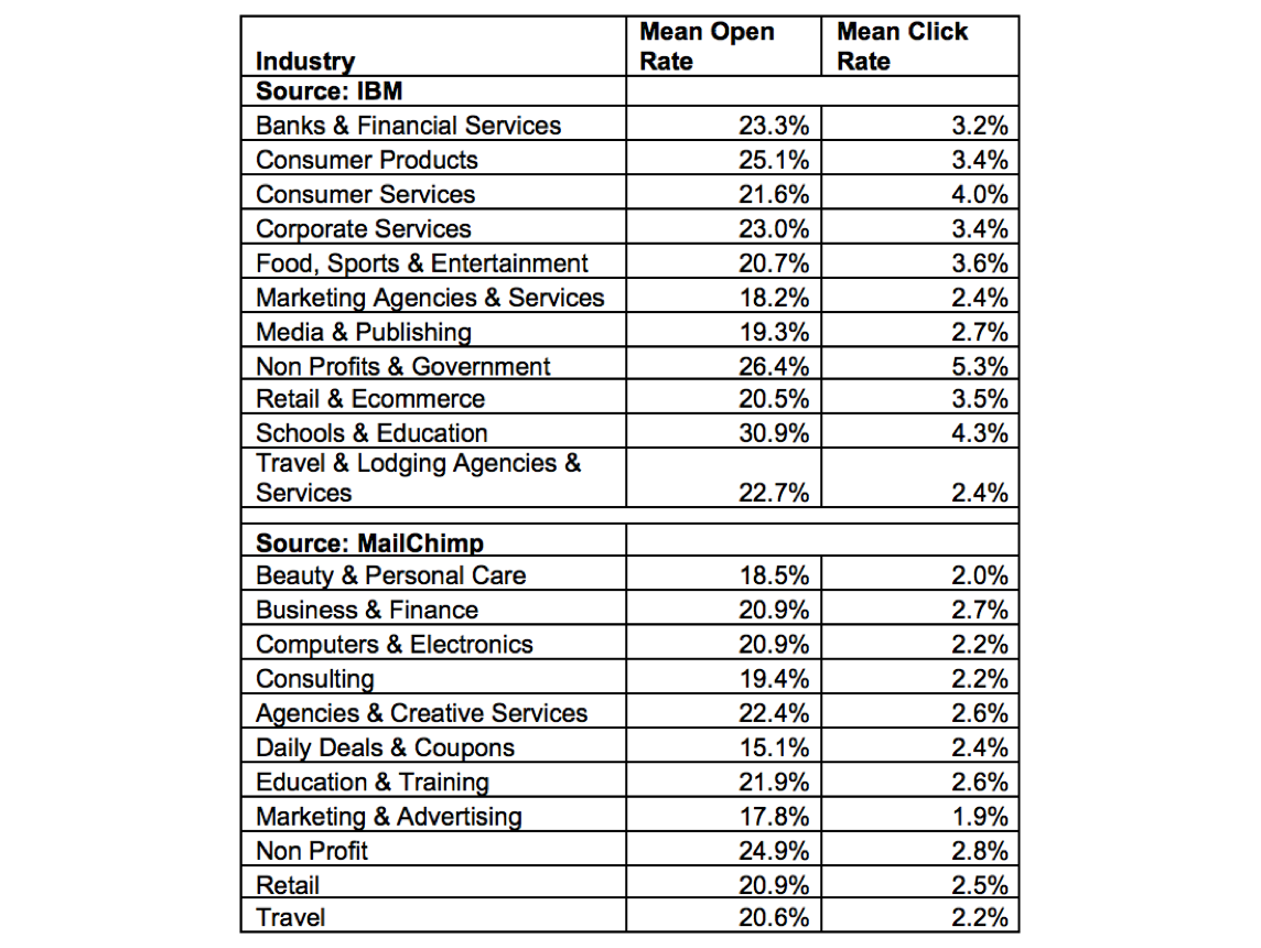 Do Your Email Metrics Stack Up? 2016 Email Rates by Industry
