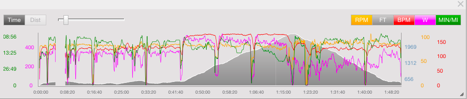You can see the purple line which represents power (in watts); the three prominent bumps in the middle are the intervals, the rough average for each is about 490 watts.