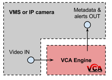 VCA Technology's VCA engine can be embedded into a range of host systems