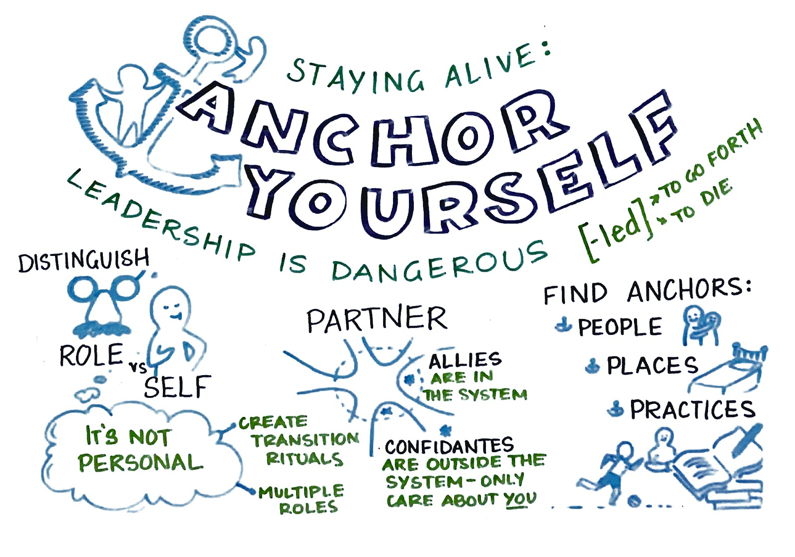 Staying Alive while practicing Leadership |  Adaptive Leadership Lab  notes © Rosi Greenberg