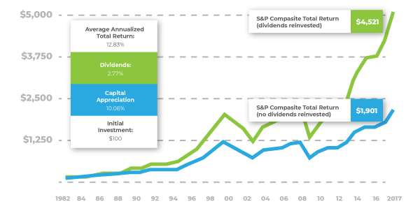 Thomson Reuters, 2018. The S&P 500 Composite Index and S&P 500 Composite Index (Total Return) are unmanaged indices that are generally considered representative of the U.S. stock market. Index performance is not indicative of the past performance of a particular investment. Past performance does not guarantee future results. Individuals cannot invest directly in an index.