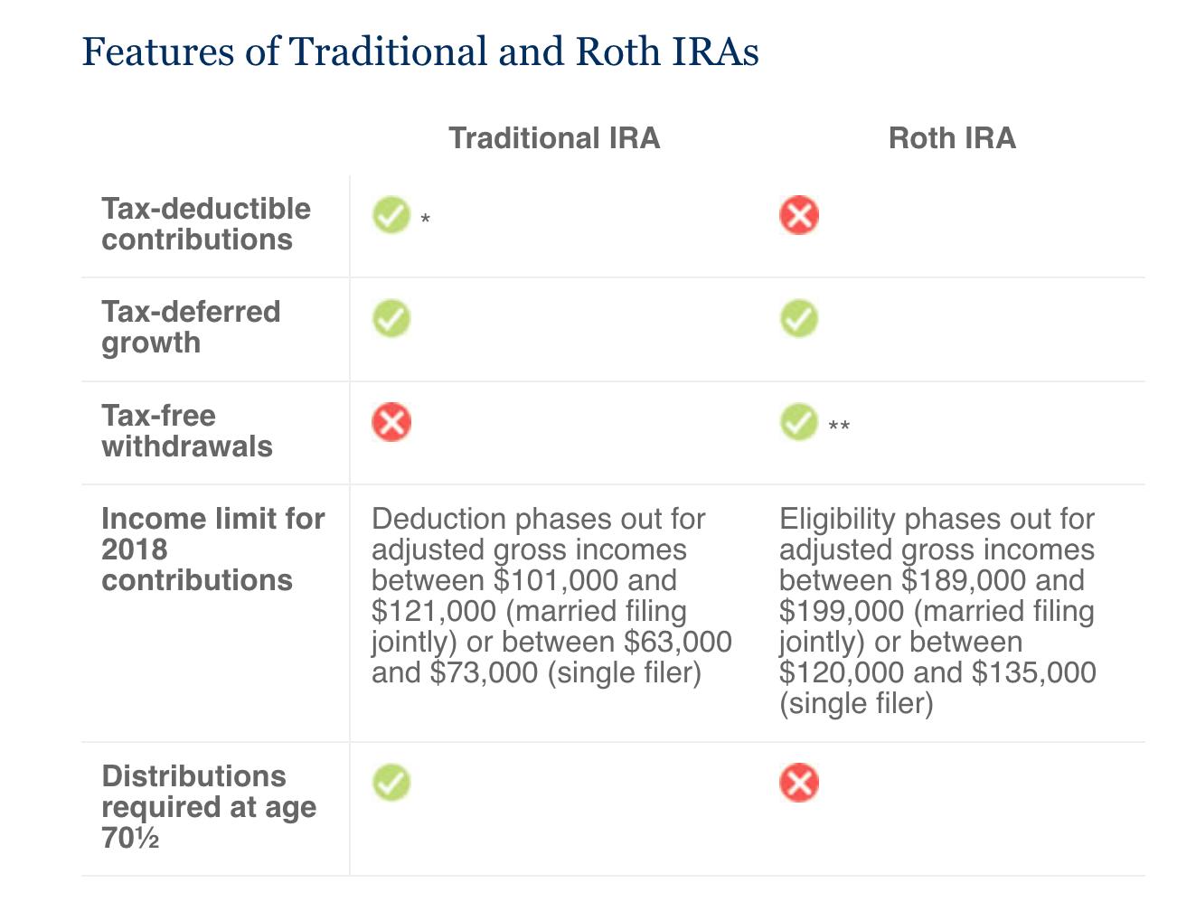 Source: IRS, 2018