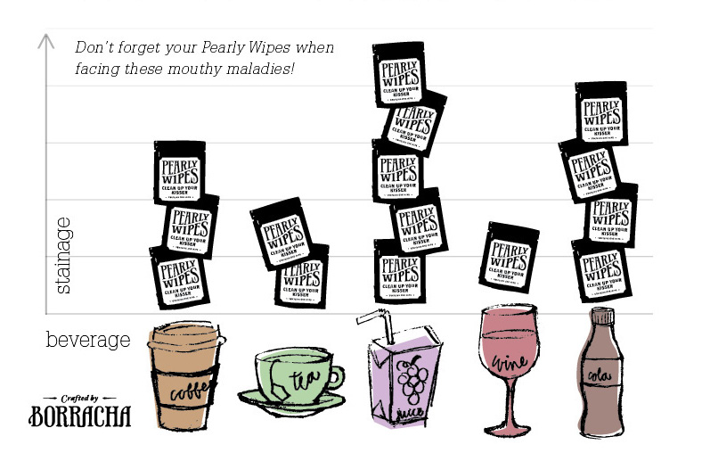 Chart to illustrate the top teeth-harming beverages from which Pearly Wipes can provide protection.