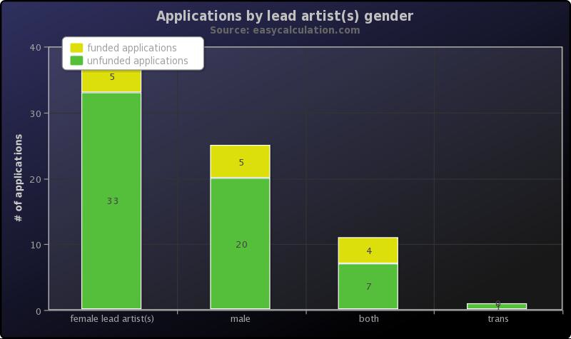 MAP gender chart.jpg