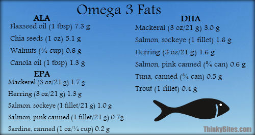 See  here  for more sources of omega-3 fatty acids.