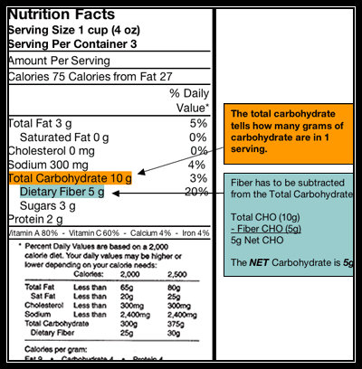 Source: http://dtc.ucsf.edu/living-with-diabetes/diet-and-nutrition/understanding-carbohydrates/counting-carbohydrates/learning-to-read-labels/understanding-fiber/