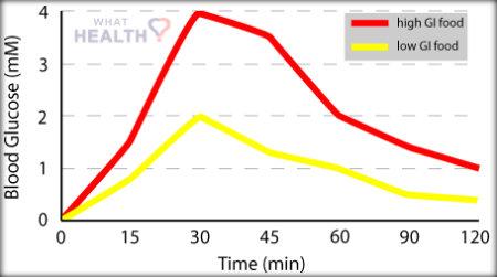 The impact of high GI foods versus low GI foods on blood sugars. Source: www.whathealth.com