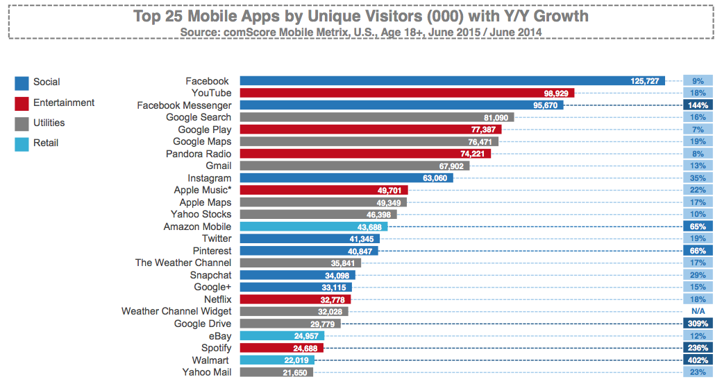 Top 25 Mobile Apps by Unique Visitor.png