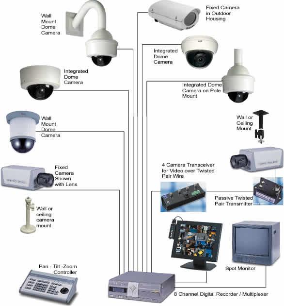 CCTV & Security Systems — Privatei com au Private