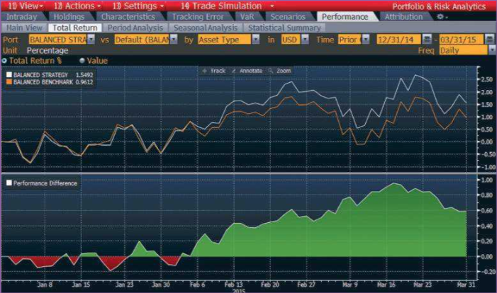 Shows how your portfolio has performed over time on an absolute basis or relative to a benchmark