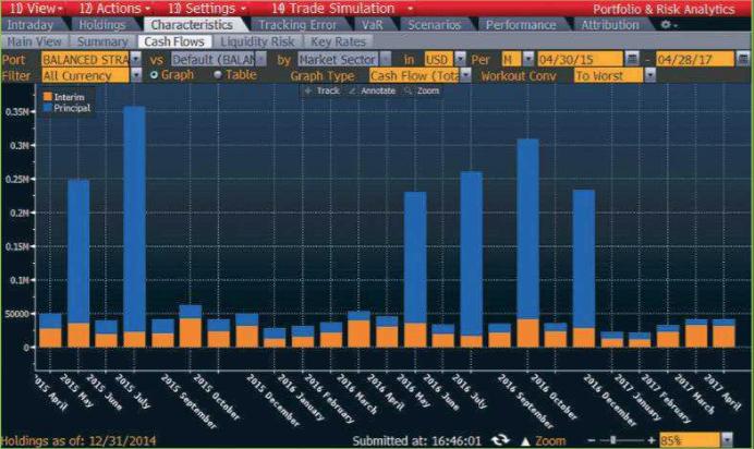 Understanding the projected cash flows of your portfolio