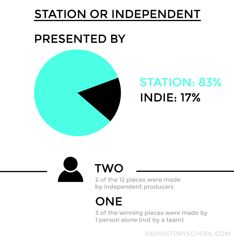 Thirdcoast-competition-winners-presented-by-stations-or-independent.png