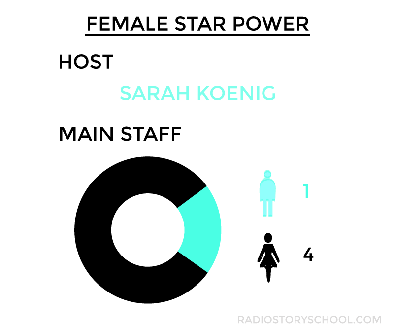 gender breakdown of serial podcast staff