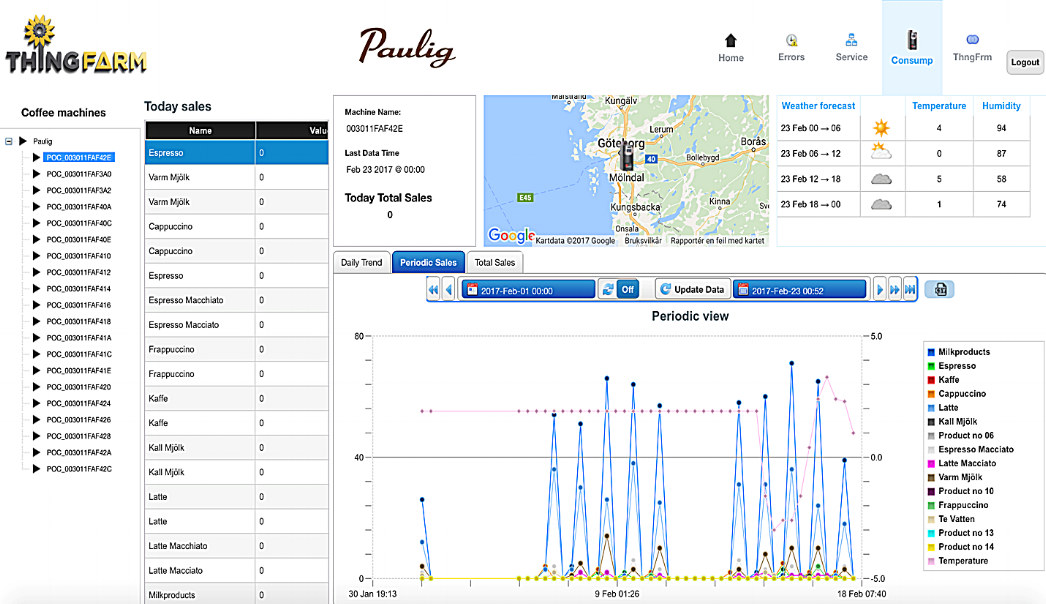 Monitoring Thermoplan Coffee Machines For Paulig Professional - The coffee machines are based in Goteborg, Sweden. Monitoring consumed coffee cups and combining sales data with urbanization data and forecasting future outcome of sales
