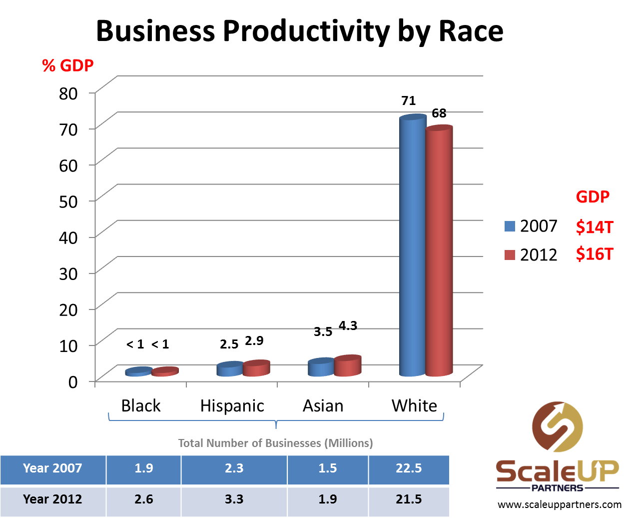 Hispanic and Black American entrepreneurs represent the fastest rate of entrepreneurial growth in America. Yet, by mid-century these two demographics alone will comprise 42% of the nation's population while producing less than 4% of GDP and virtually no job growth. Unless the nation commits to investing in the innovative talent inherent in communities of color at the local level and scaling up their business productivity, America risks losing capacity to sustain her global competitiveness ranking in the world.  Inclusive Competitiveness is a demographically driven national economic imperative we cannot afford to ignore.