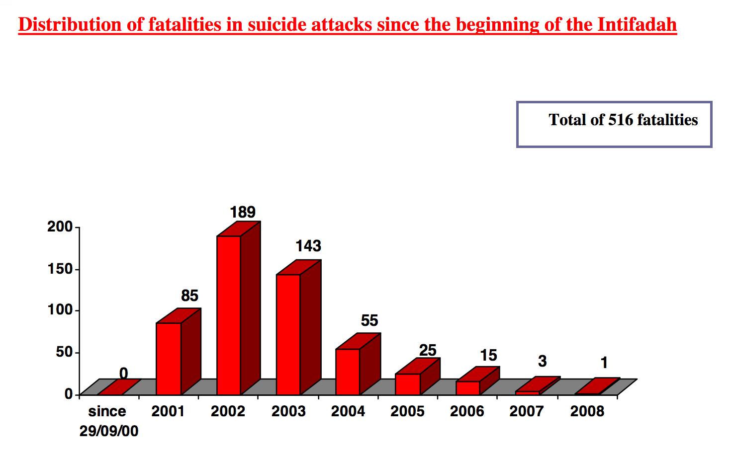 suicide attacks graphic.jpg