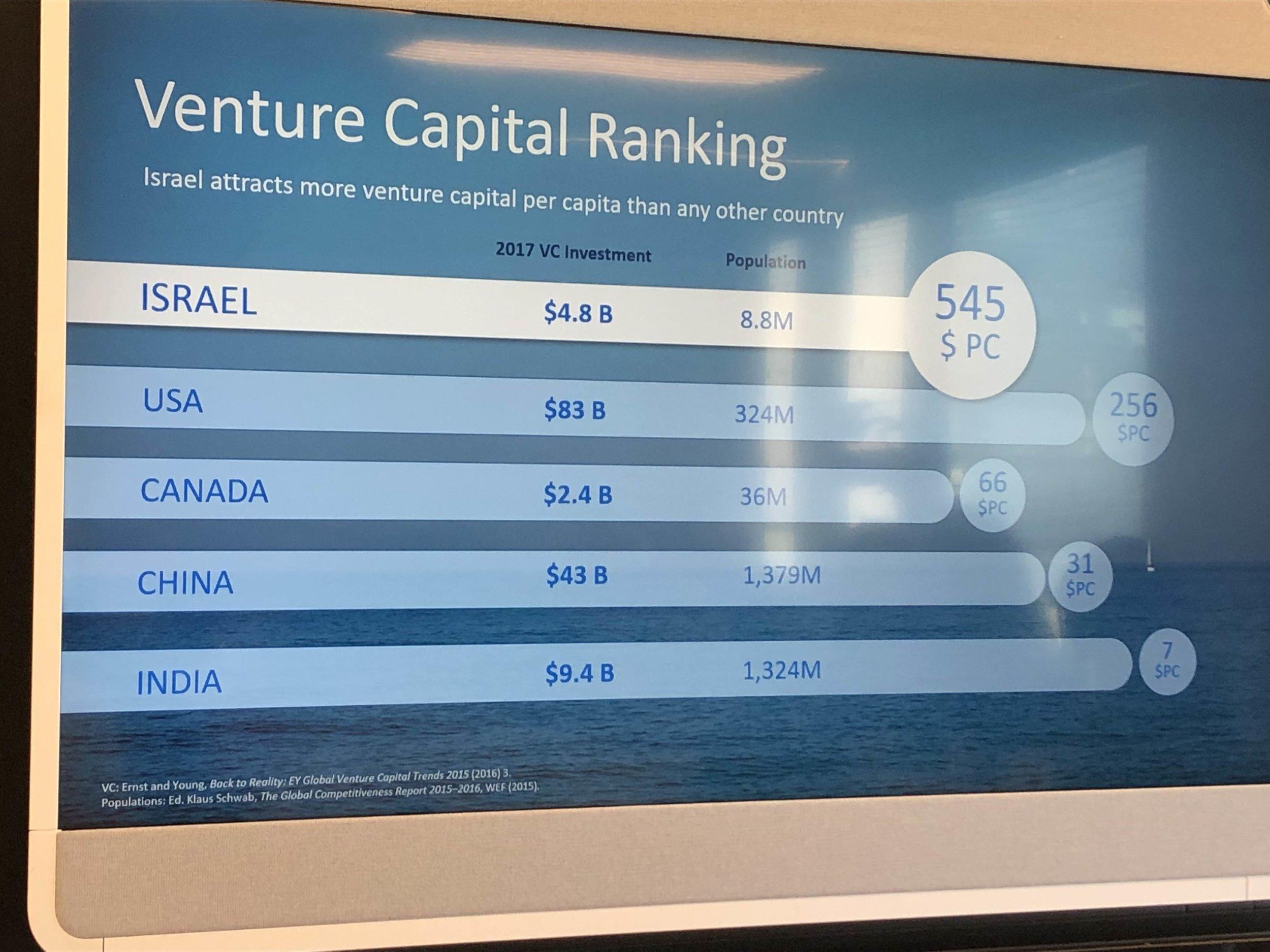 Venture capital ranking.