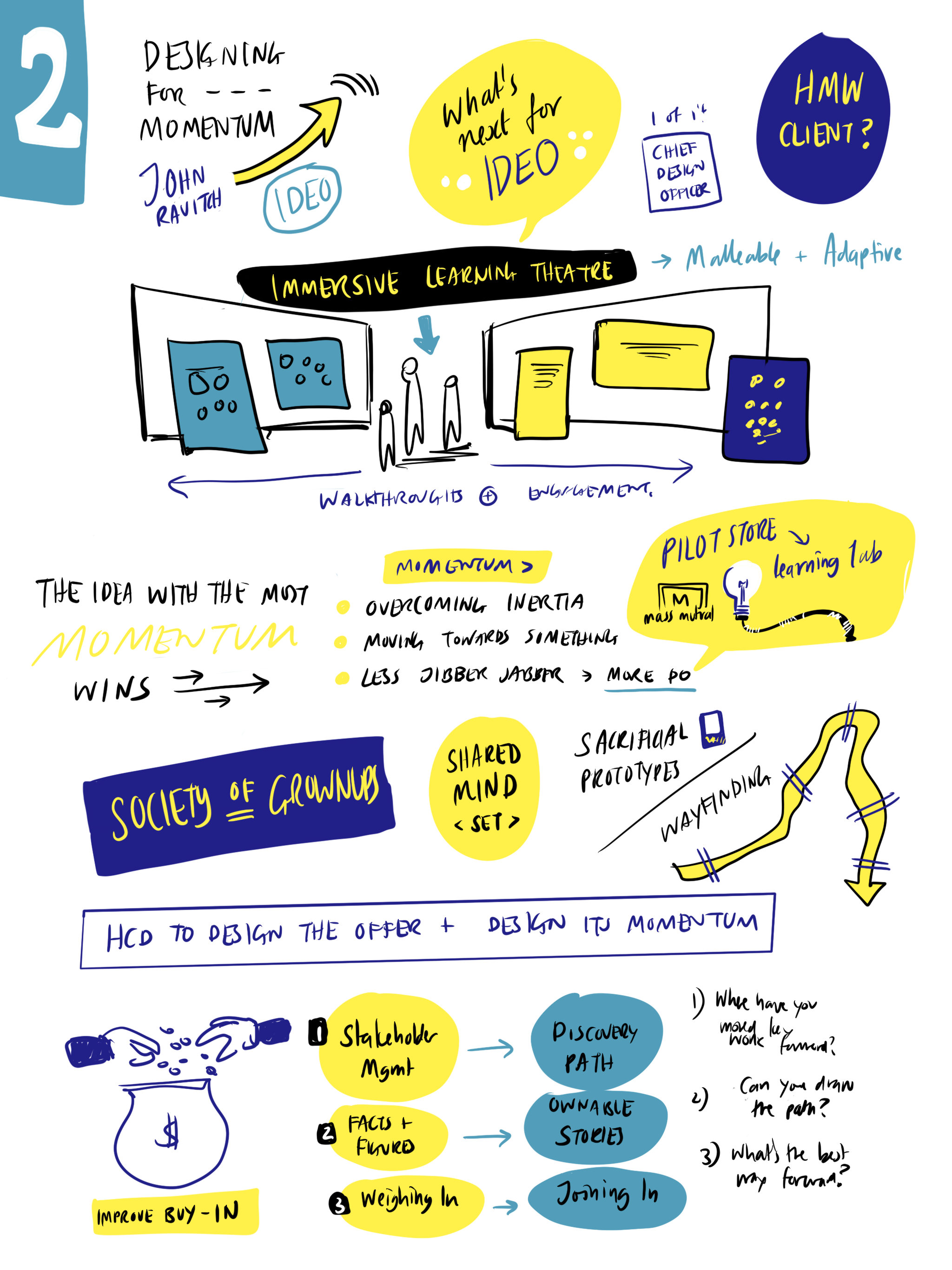 SDNOW 3 - Sketchnotes from the Service Design Now 3 Conference