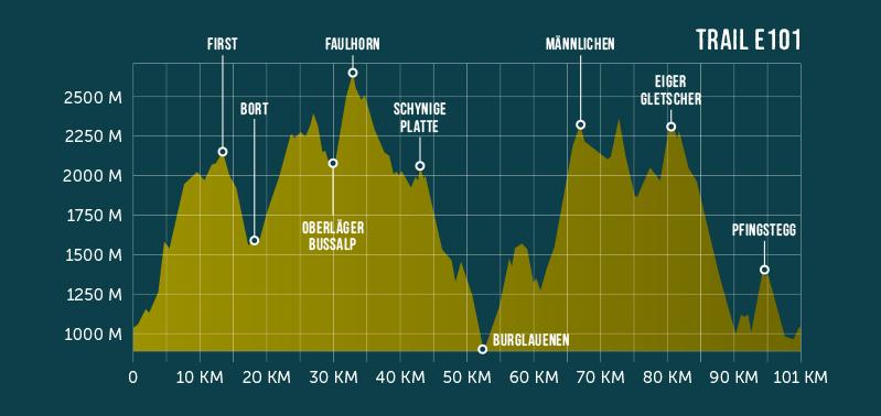 Höheprofil der Strecke E101 am Eiger Ultra Trail