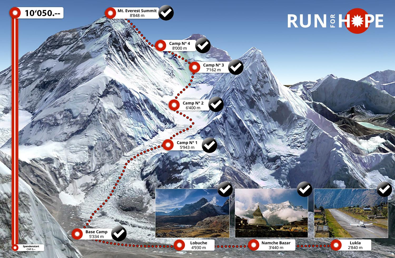 Das Spendenziel in Höhe des Mount Everest ist erreicht - und wurde sogar noch übertroffen - DANKE!