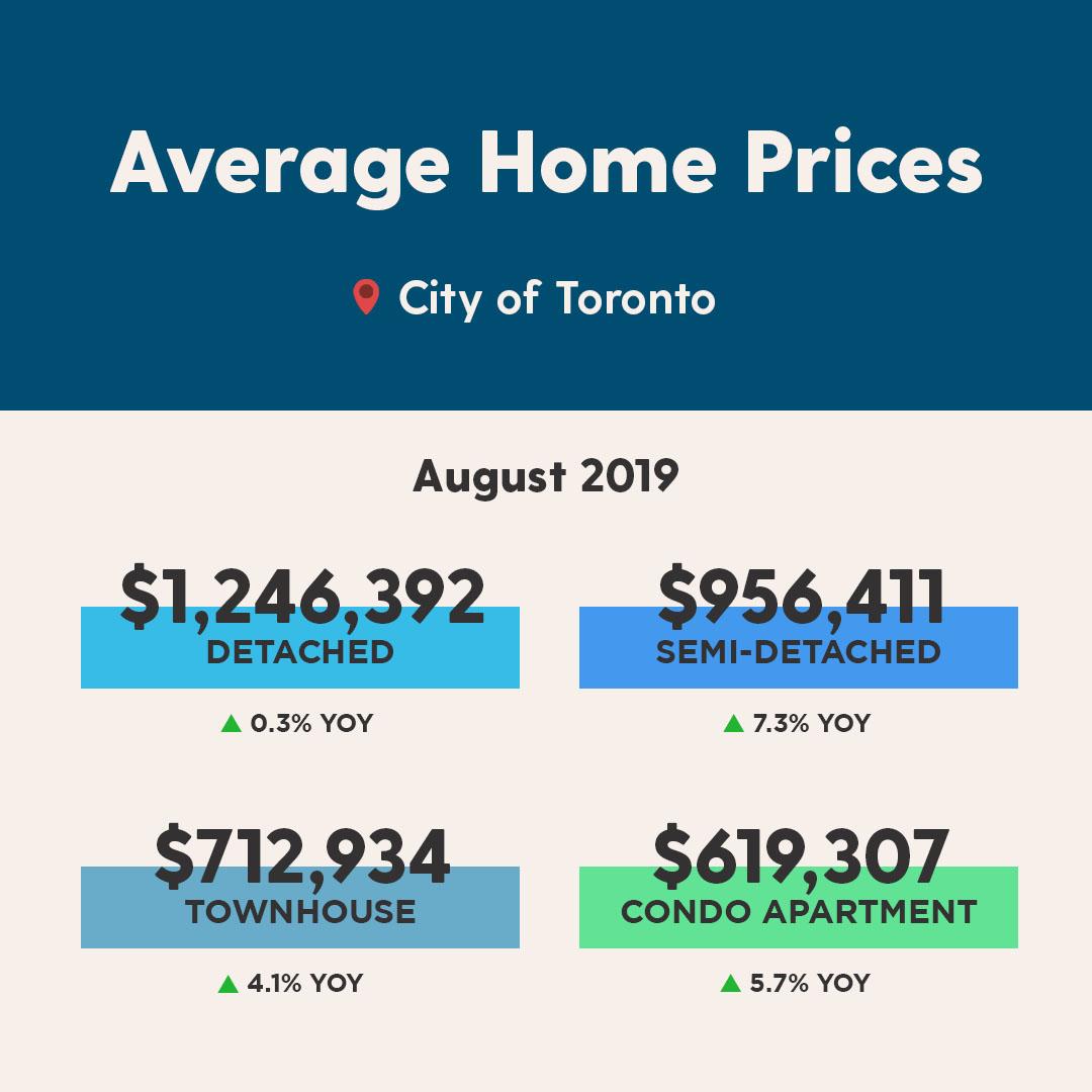 Instagram - Monthly Average Prices.jpg