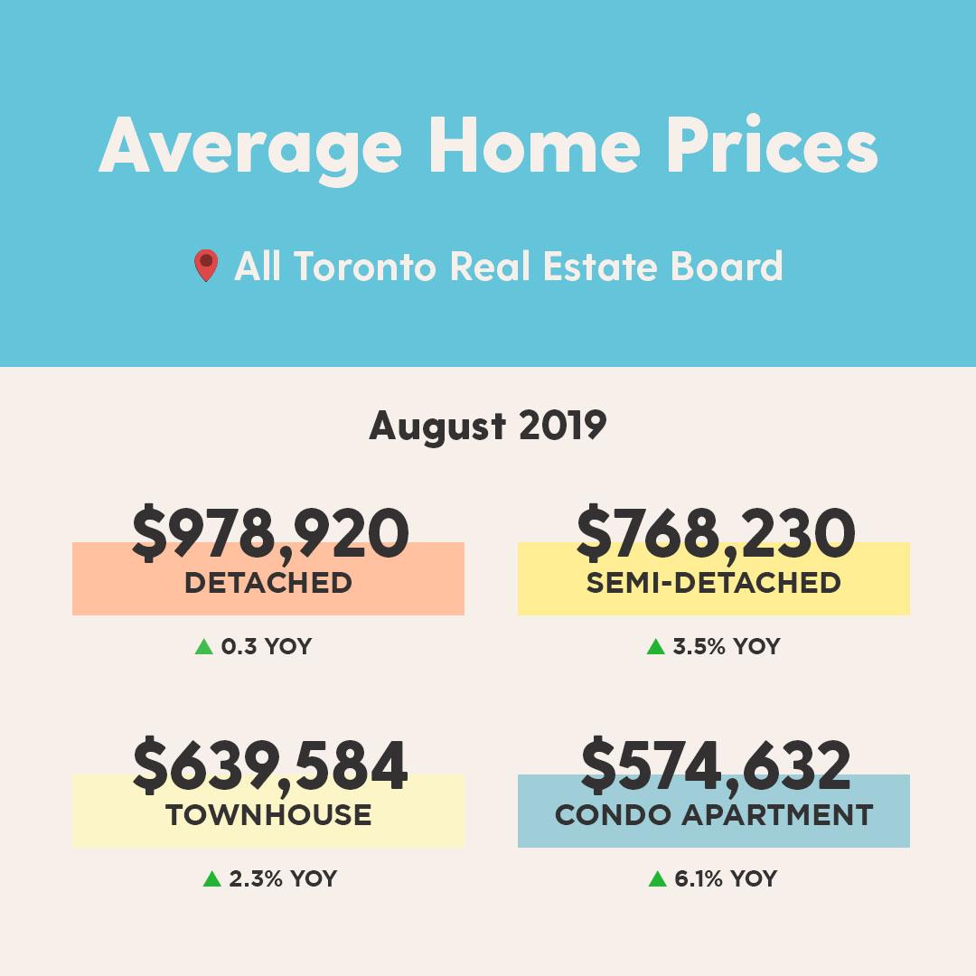 Instagram - Monthly Average Prices (GTA).jpg