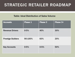 Example of a brand's growth plan. These numbers are for illustrative purposes only and do not apply to all brands.
