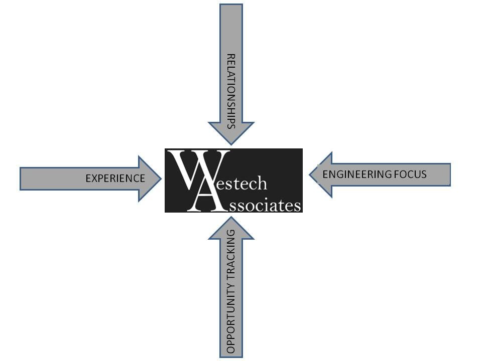 westech market focus 2016-1.jpg
