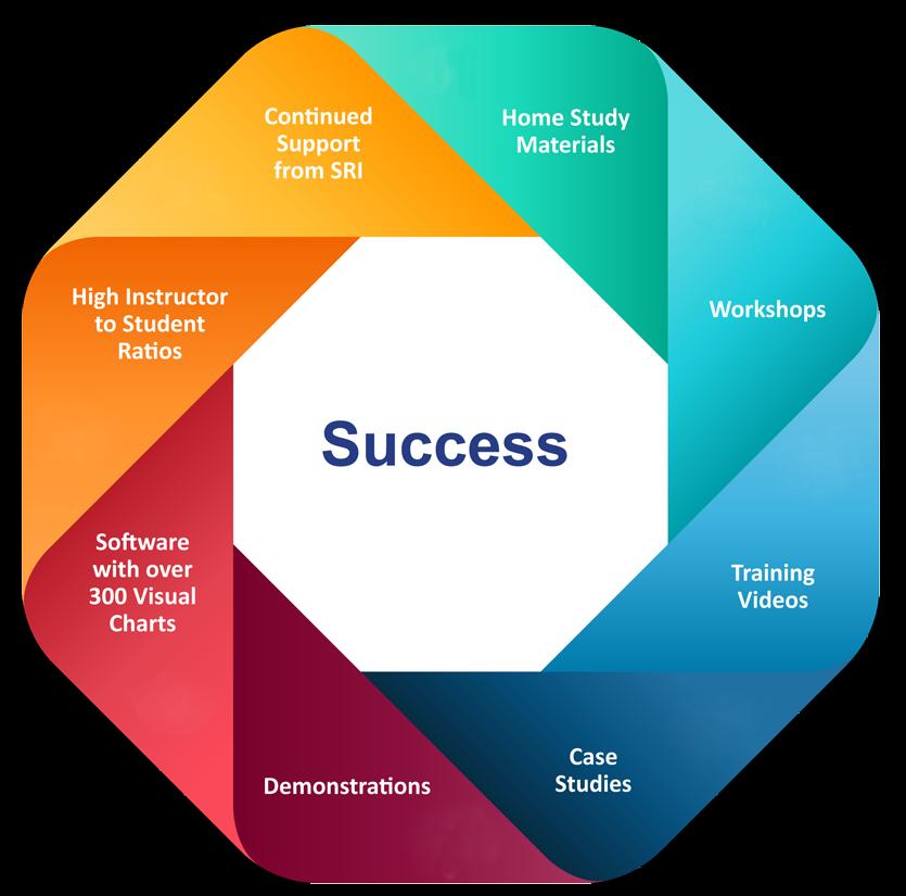Key Factors in SRT Certification Success