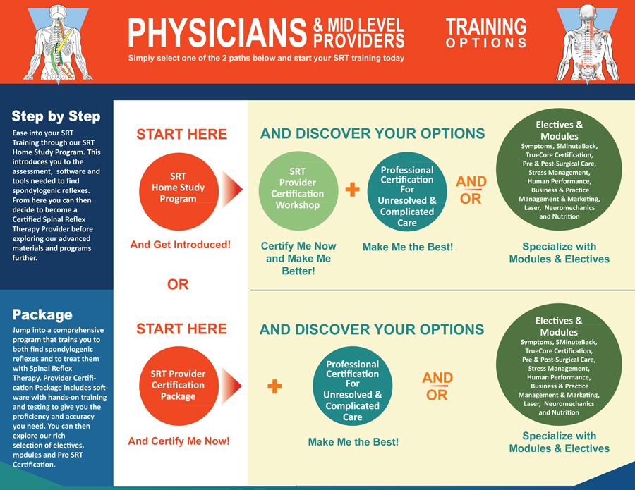 SRA for Physicians Training Options