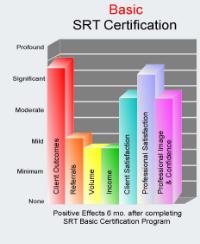 SRT Basic Effects Graph