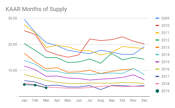 KAAR Months of Supply (2).png