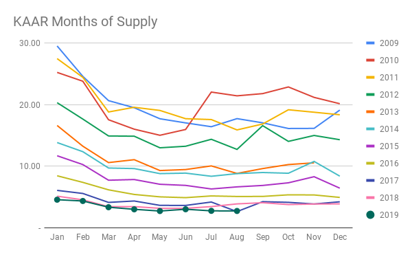 KAAR Months of Supply (1).png