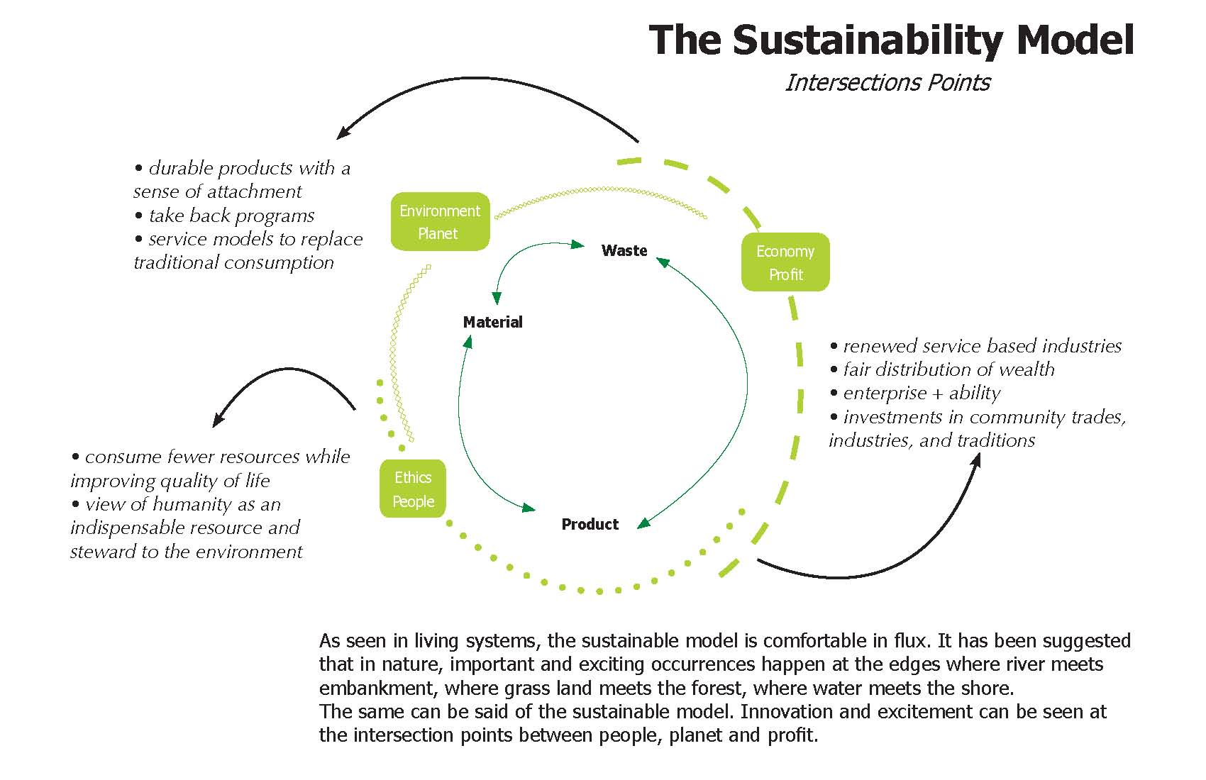 The Sustainability Model.jpg