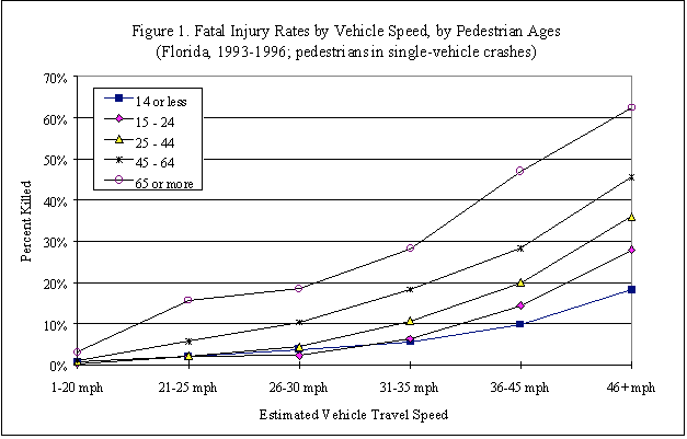Literature Review on Vehicle Travel Speeds and Pedestrian Injuries  http://www.nhtsa.gov  (the different colored lines refer to age groups)