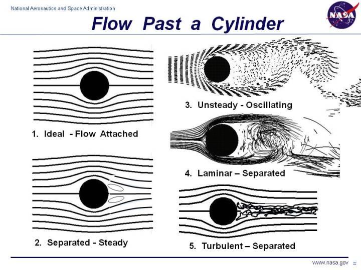 At low speeds, air flow around a biker is similar to #4. At higher speeds airflow is similar to #5.  Nasa
