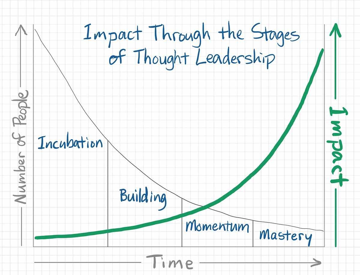 Impact Through The Stages of Thought Leadership - Elizabeth Marshall