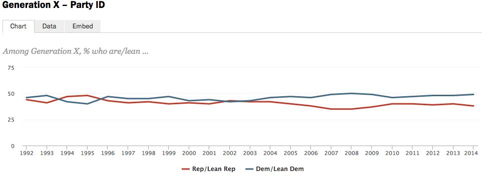 Among Gen Xers, the ratio drops to 49% Democratic, 38% Republican.
