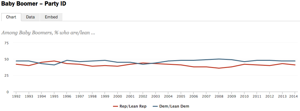 Although the gap has closed to within 7%, even Boomers skew Democratic.