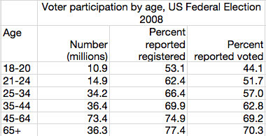 Obama was an overwhelming favorite of young voters in the 2008 general election. But of the 60 million eligible voters between 18-35, only 32 million reported that they  actually  voted.