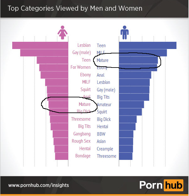 Among male visitors to the Pornhub site, 'Mature' is a more popular search term than 'Anal'. Meanwhile, walk into any ad agency and you're 20 times as likely to meet an asshole than anyone who is middle-aged. The inescapable conclusion? Even porn addicts are less ageist than the advertising business.